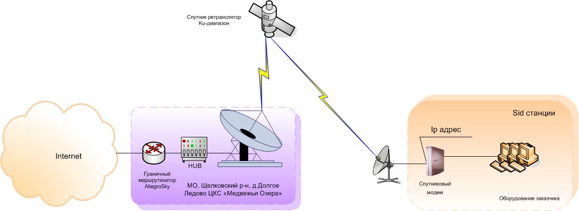 может уместна, картинки по теме спутниковый доступ в интернет вживую великолепное