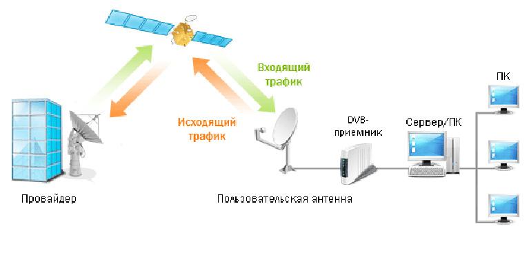Спутниковый интернет сделай сам