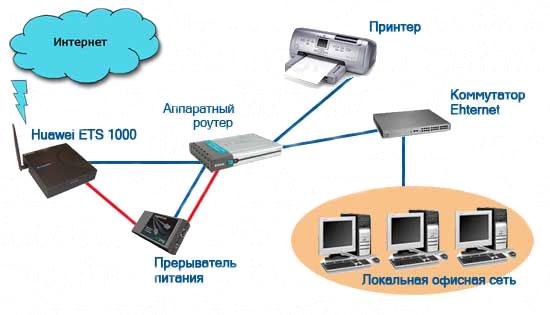 Беспроводной интернет skylink